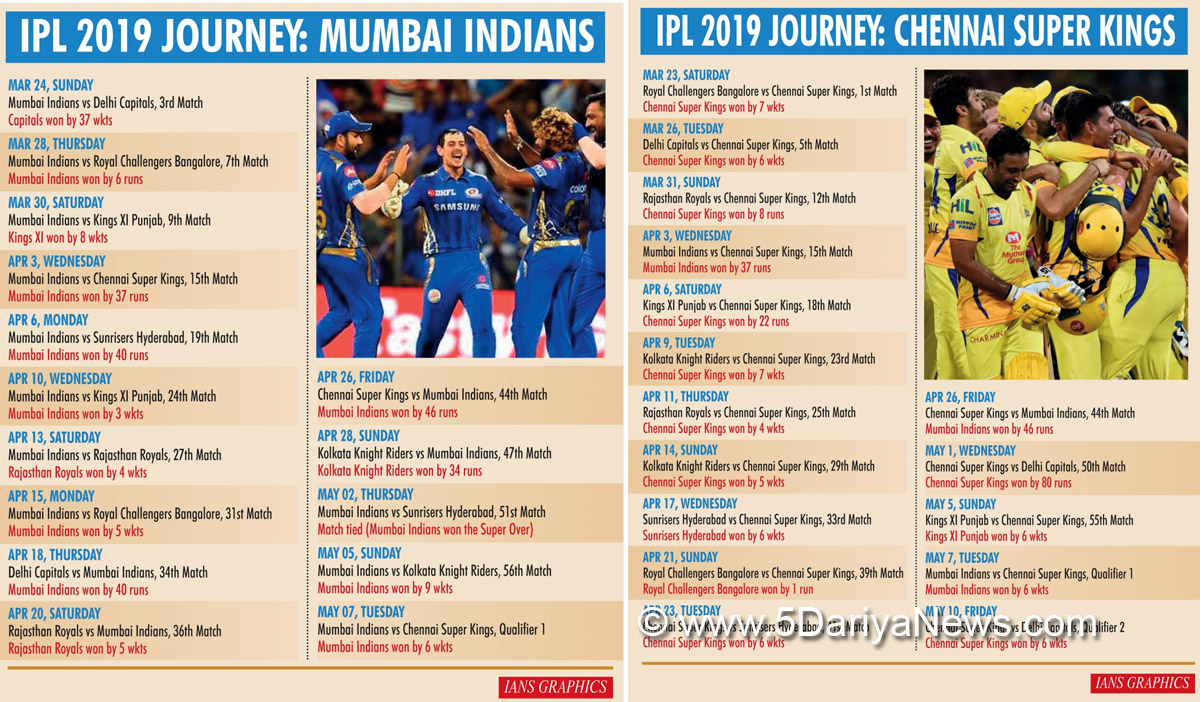 IPL final: Mumbai Indians, Chennai Super Kings rivalry set to unfold on biggest stage